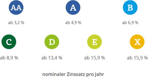 Nominaler Zinssatz